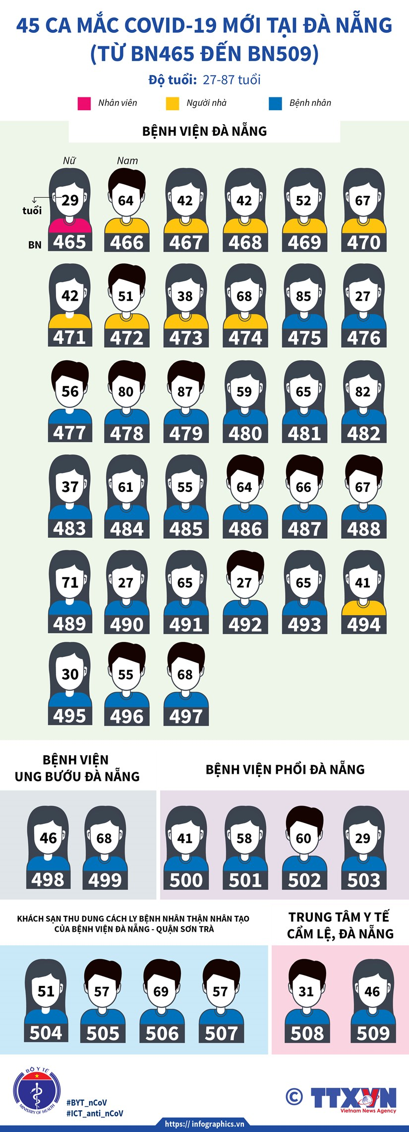 [Infographics] Them 45 truong hop mac COVID-19 moi tai Da Nang hinh anh 2