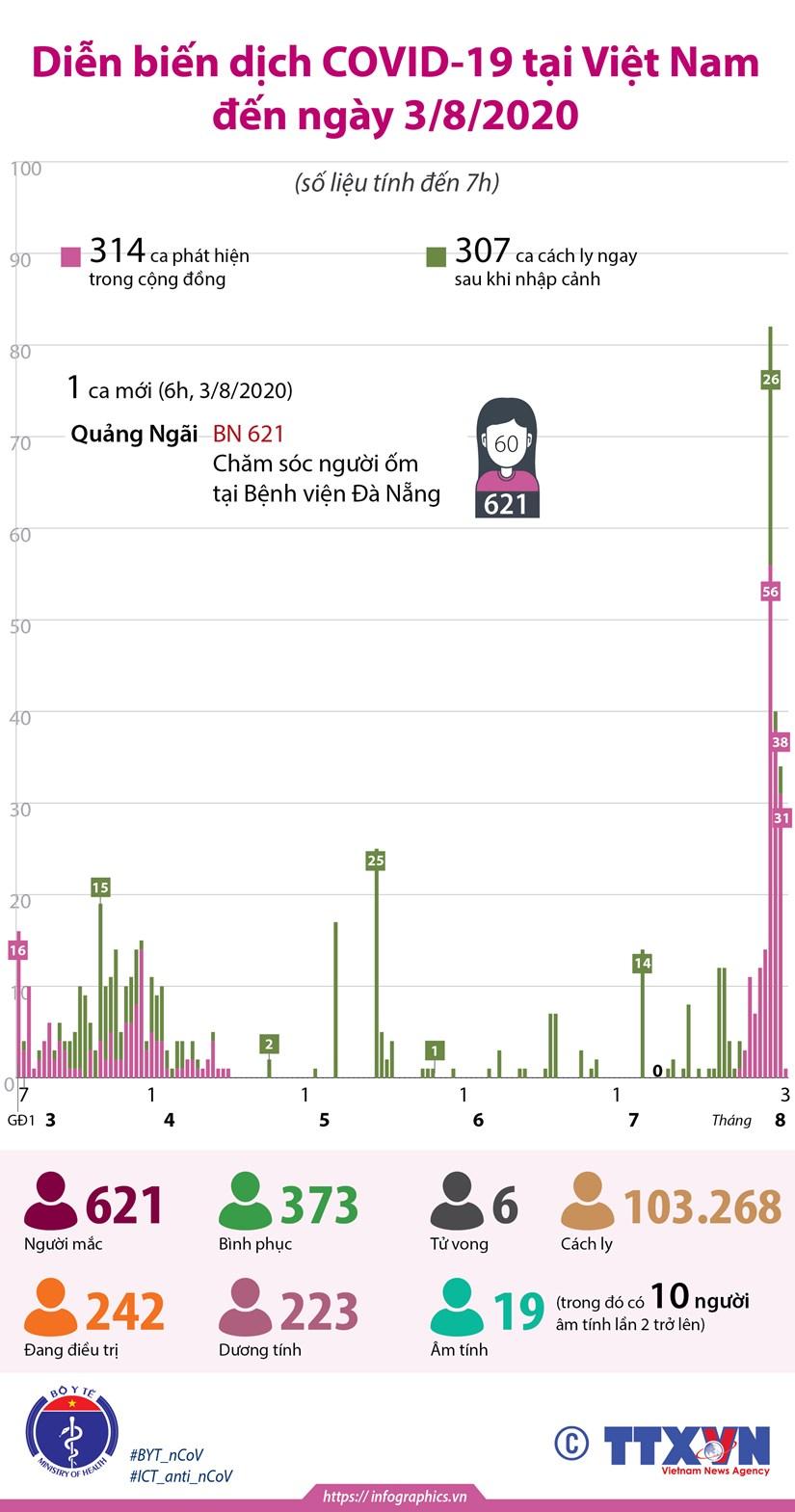 [Infographics] Viet Nam da co 621 truong hop mac COVID-19 hinh anh 1