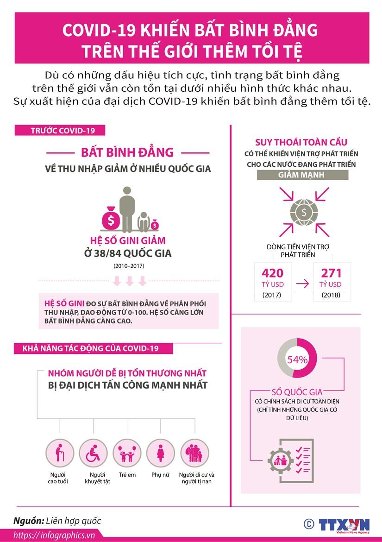 [Infographics] COVID-19 khien bat binh dang tren the gioi them toi te hinh anh 1