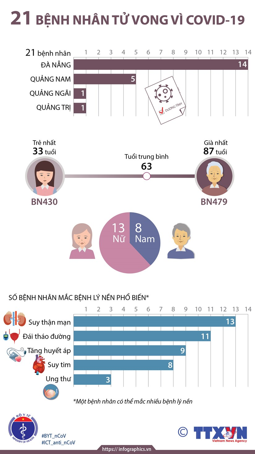 [Infographics] 21 benh nhan tu vong vi COVID-19 tai Viet Nam hinh anh 1