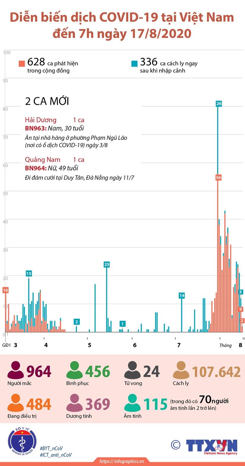 [Infographics] Viet Nam da co 964 truong hop mac COVID-19 hinh anh 1
