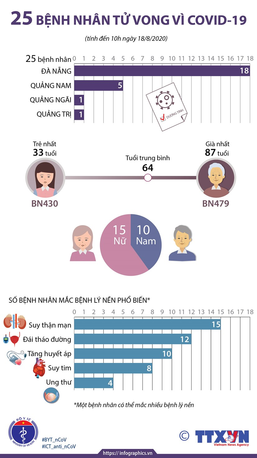 [Infographics] Viet Nam da co 25 benh nhan tu vong vi COVID-19 hinh anh 1