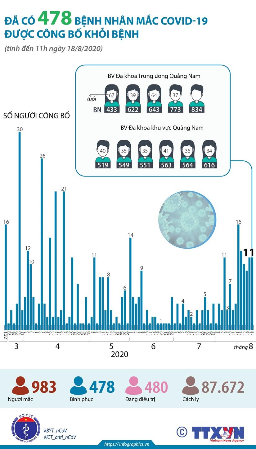 [Infographics] Da co 478 benh nhan mac COVID-19 duoc cong bo khoi benh hinh anh 1