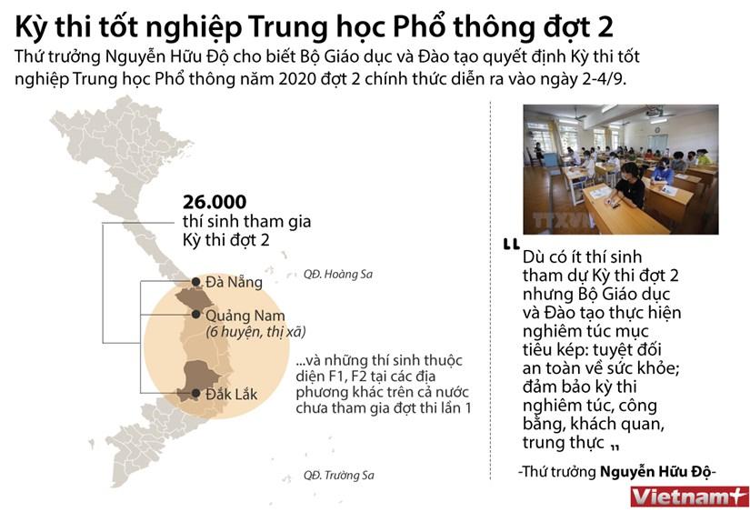 [Infographics] Ky thi tot nghiep THPT dot 2 se dien ra tu ngay 2-4/9 hinh anh 1