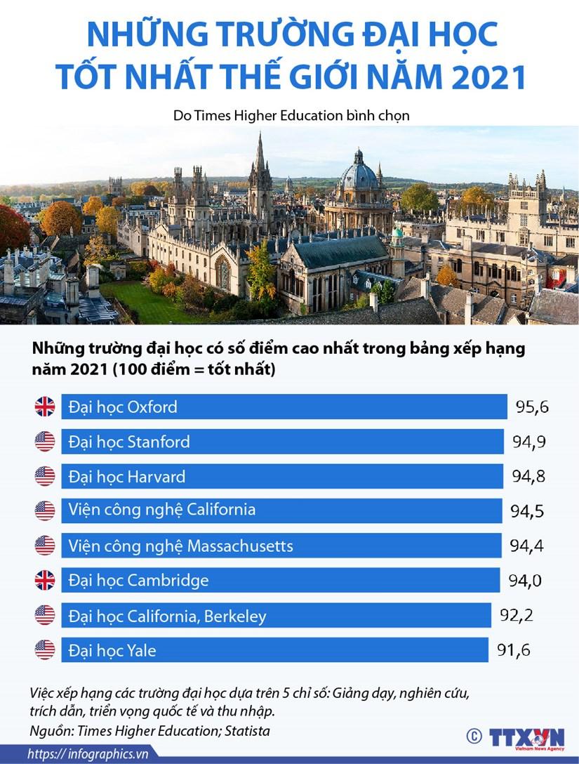 [Infographics] Nhung truong dai hoc tot nhat the gioi nam 2021 hinh anh 1