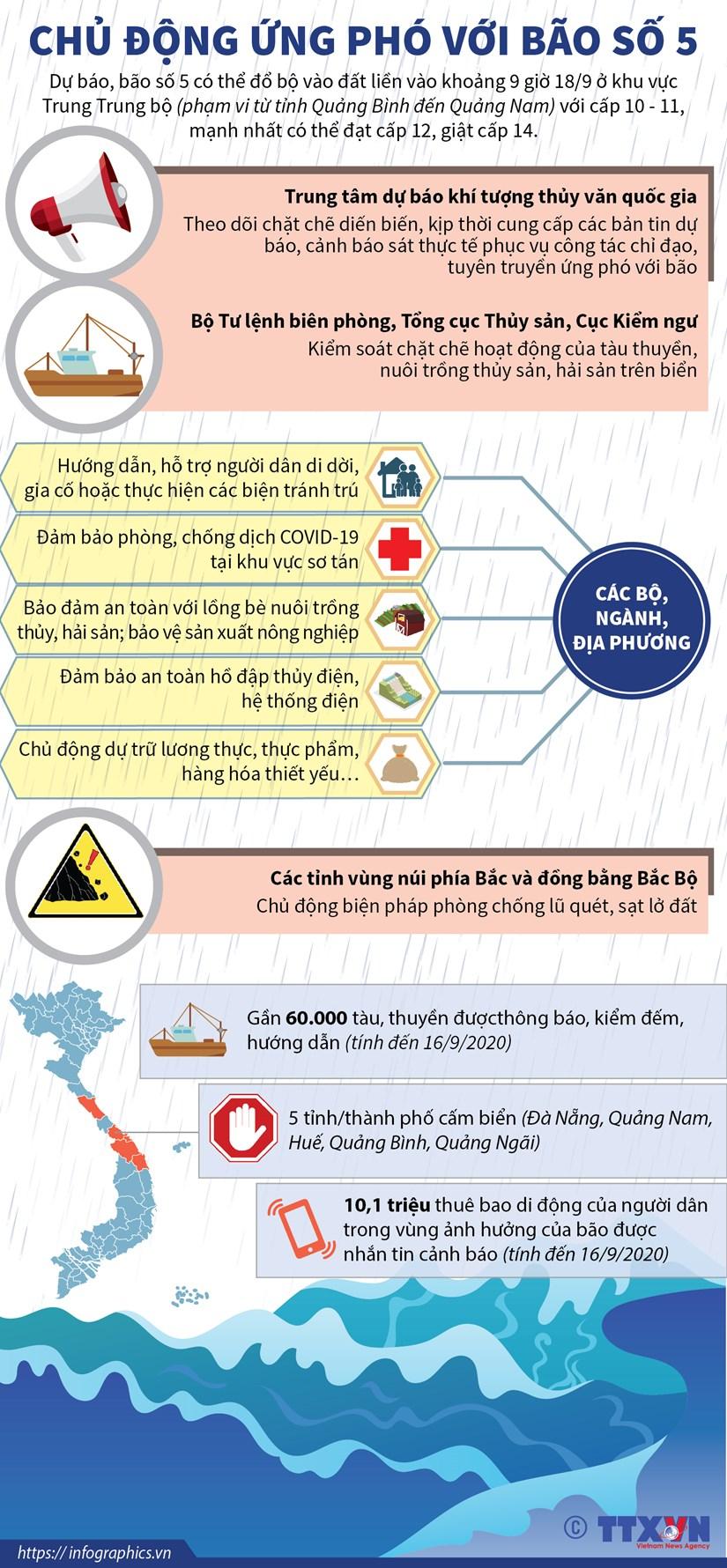 [Infographics] Cac dia phuong chu dong ung pho voi bao so 5 hinh anh 1