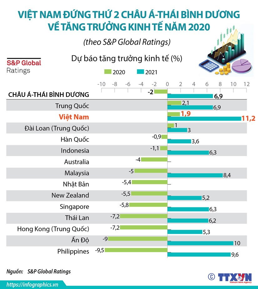 [Infographics] Viet Nam dung thu 2 chau A-TBD ve tang truong kinh te hinh anh 1