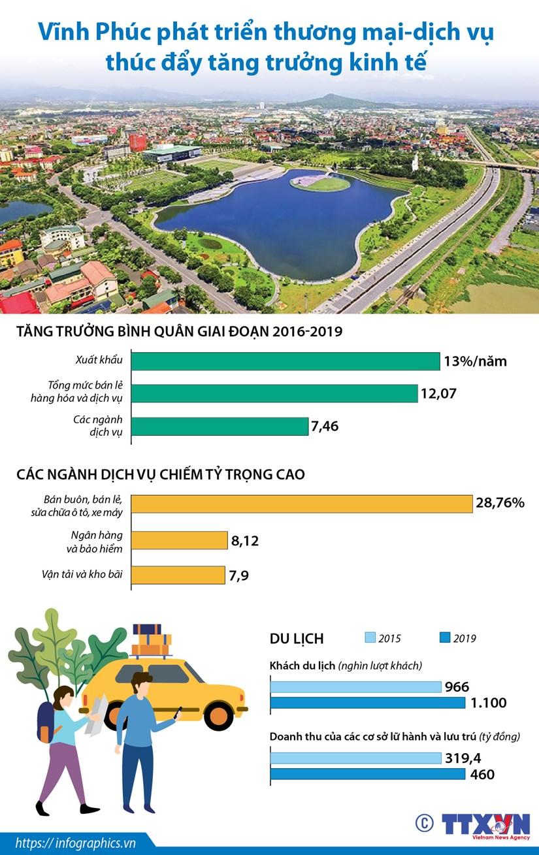 [Infographics] Tinh Vinh Phuc phat trien thuong mai-dich vu hinh anh 1