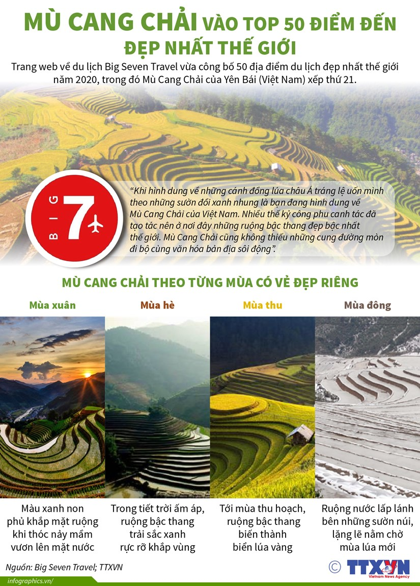 [Infographics] Mu Cang Chai vao top 50 diem den dep nhat the gioi hinh anh 1