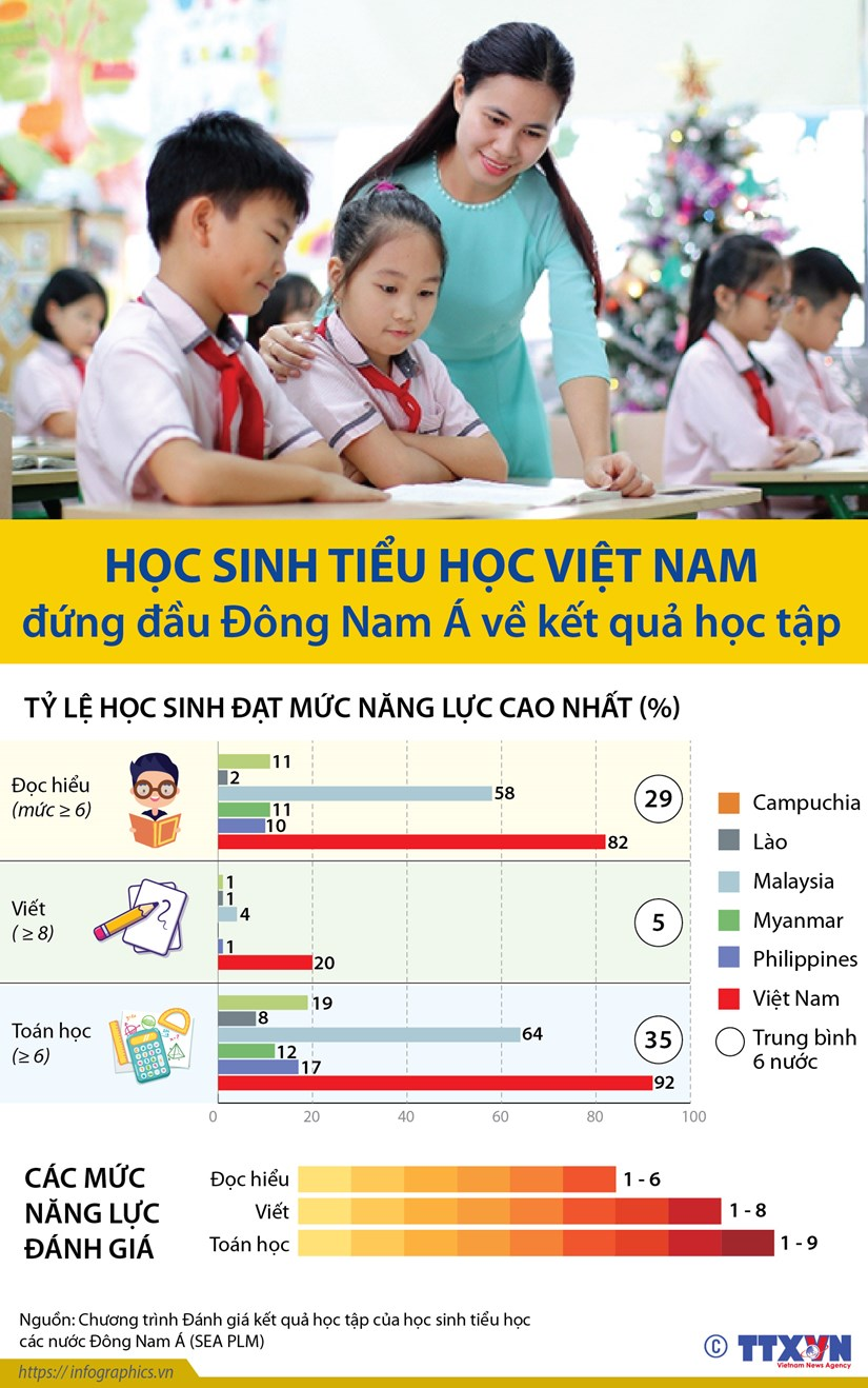 Hoc sinh tieu hoc Viet Nam o muc hang dau khu vuc ve ket qua hoc tap hinh anh 1