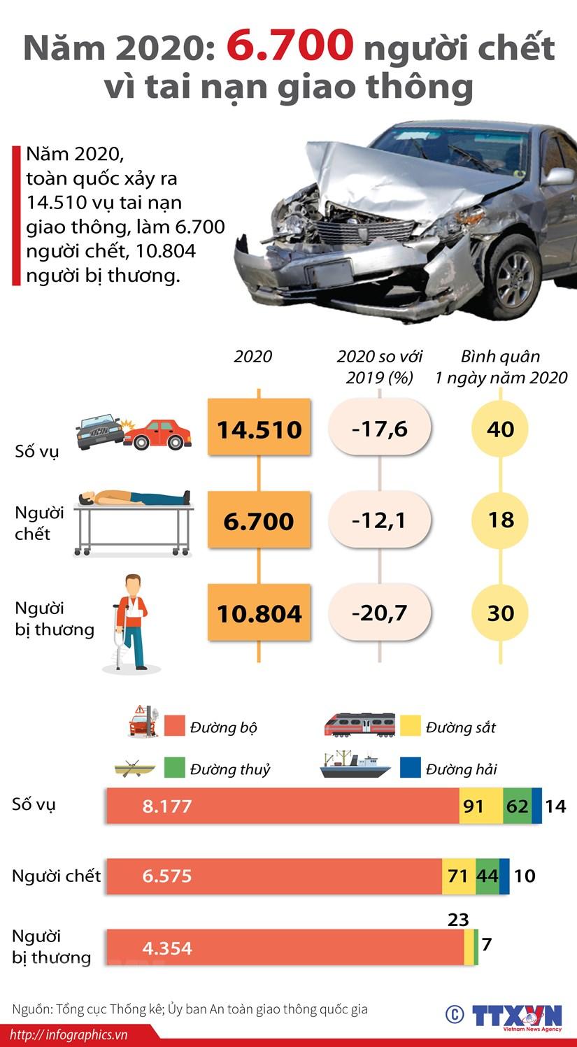 [Infographics] 6.700 nguoi chet do tai nan giao thong trong nam 2020 hinh anh 1