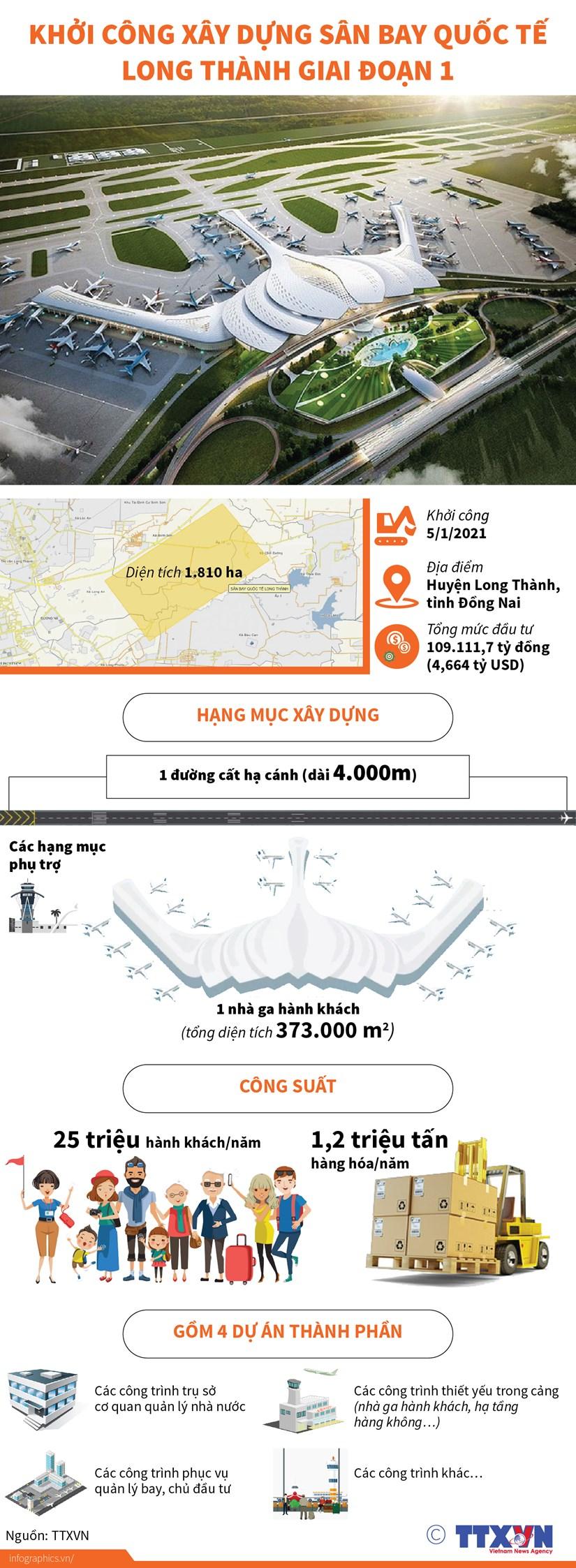 [Infographics] Khoi cong xay dung san bay quoc te Long Thanh hinh anh 1