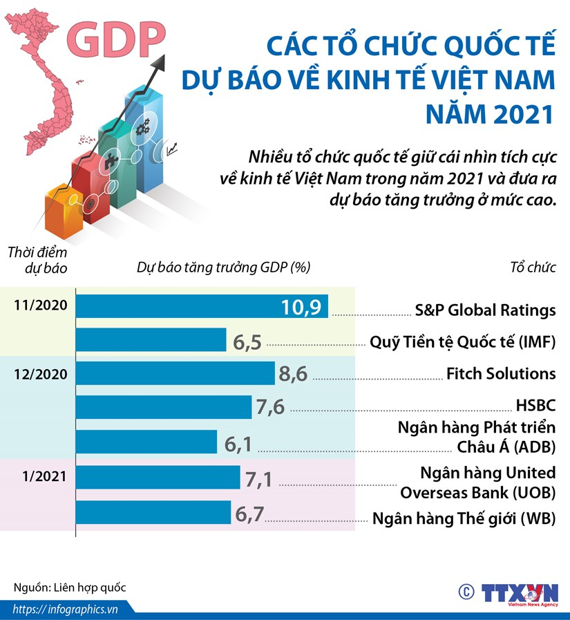 [Infographics] Cac to chuc quoc te du bao ve kinh te Viet Nam nam 2021 hinh anh 1
