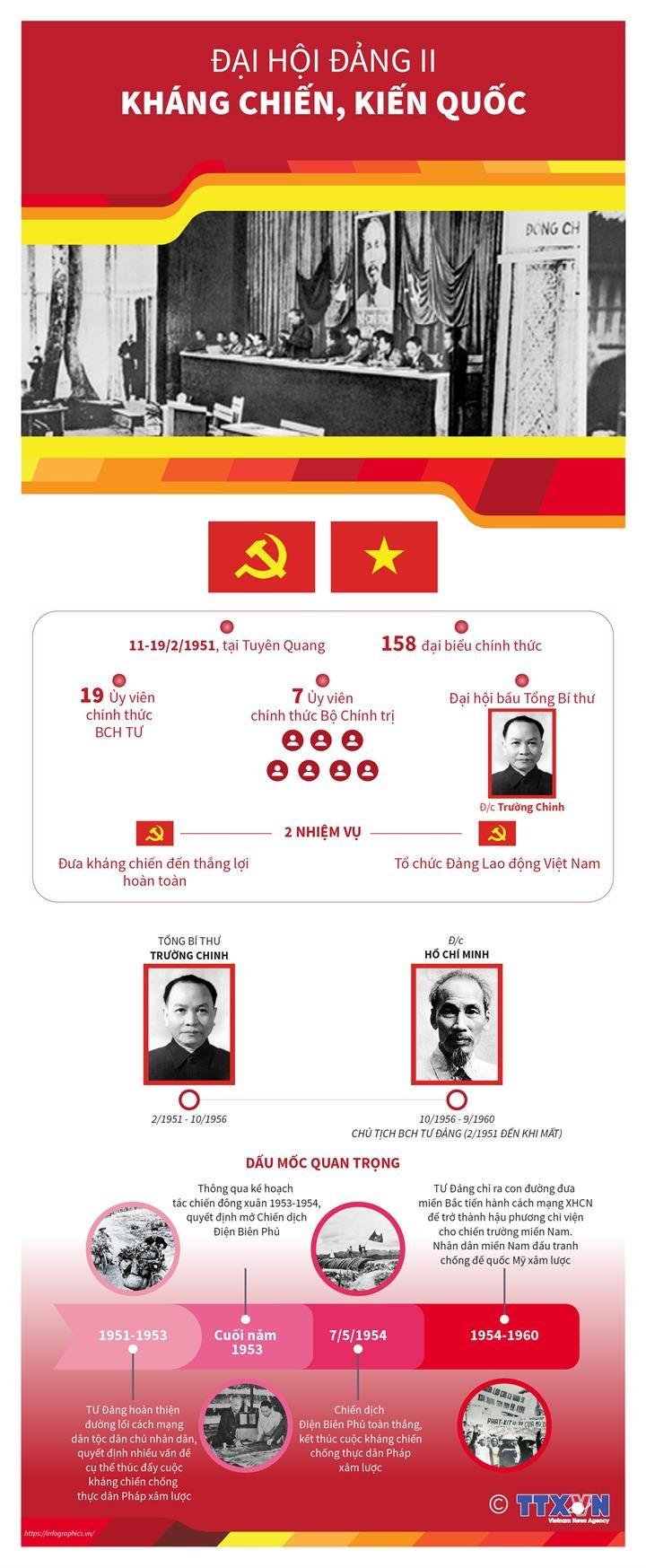 [Infographics] Dai hoi Dang II: Toan dan khang chien, kien quoc hinh anh 1