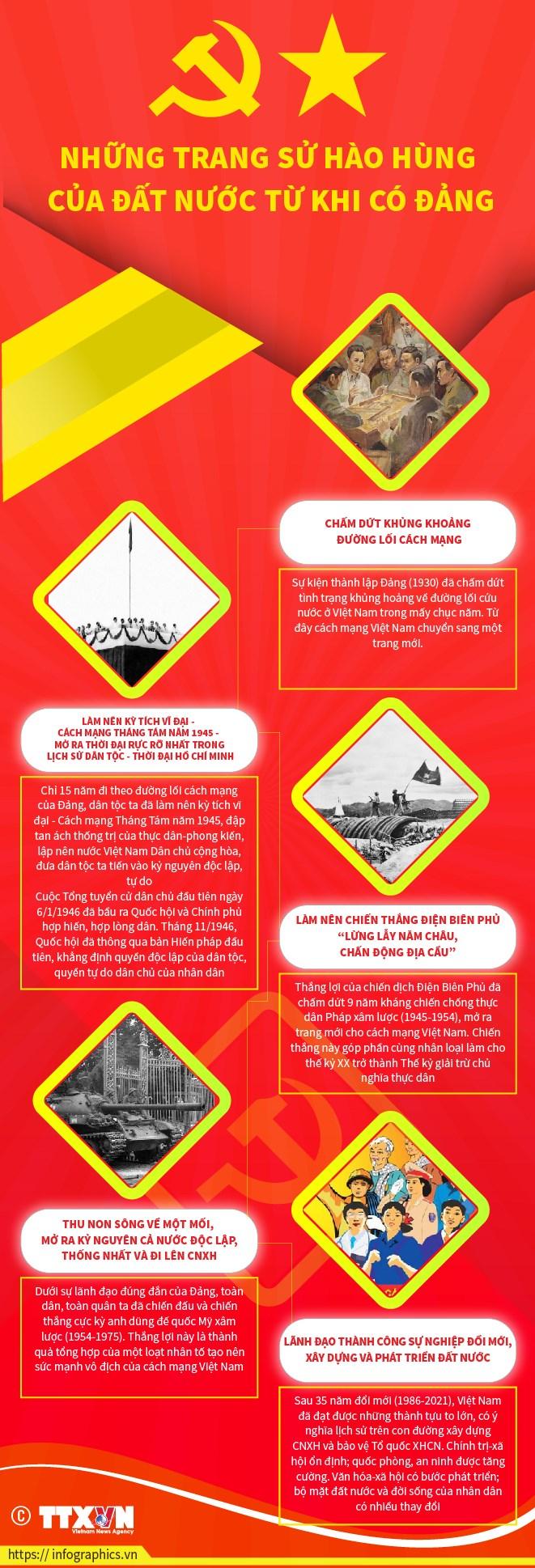 [Infographics] Nhung trang su hao hung cua dat nuoc tu khi co Dang hinh anh 1