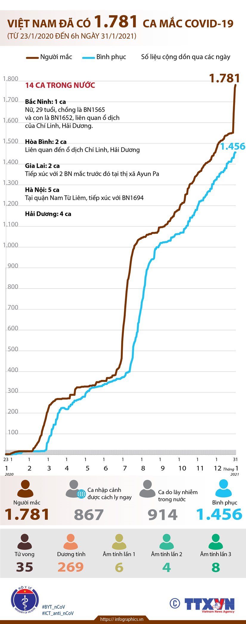 [Infographics] Viet Nam hien da co 1.781 truong hop mac COVID-19 hinh anh 1