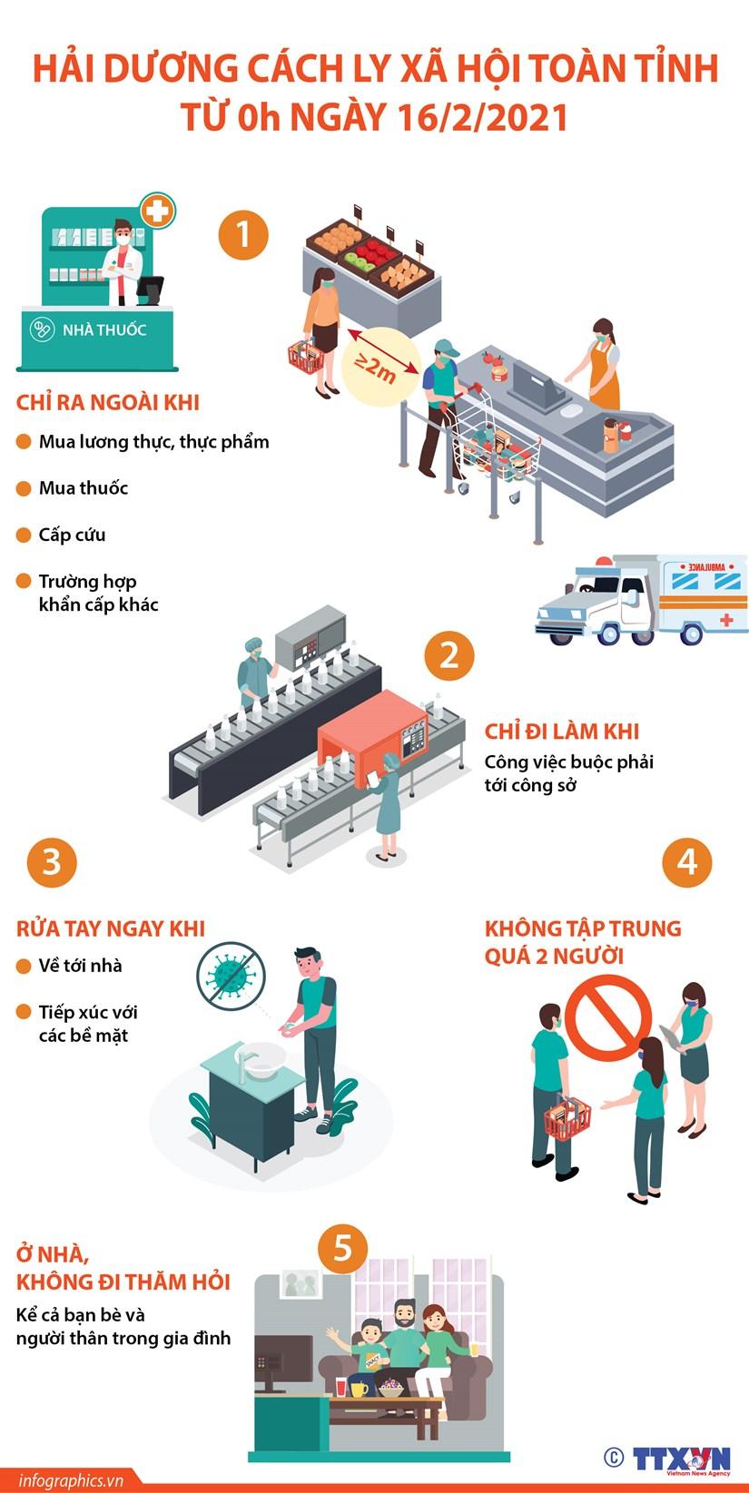 [Infographics] Hai Duong cach ly xa hoi toan tinh tu 0h ngay 16/2/2021 hinh anh 1