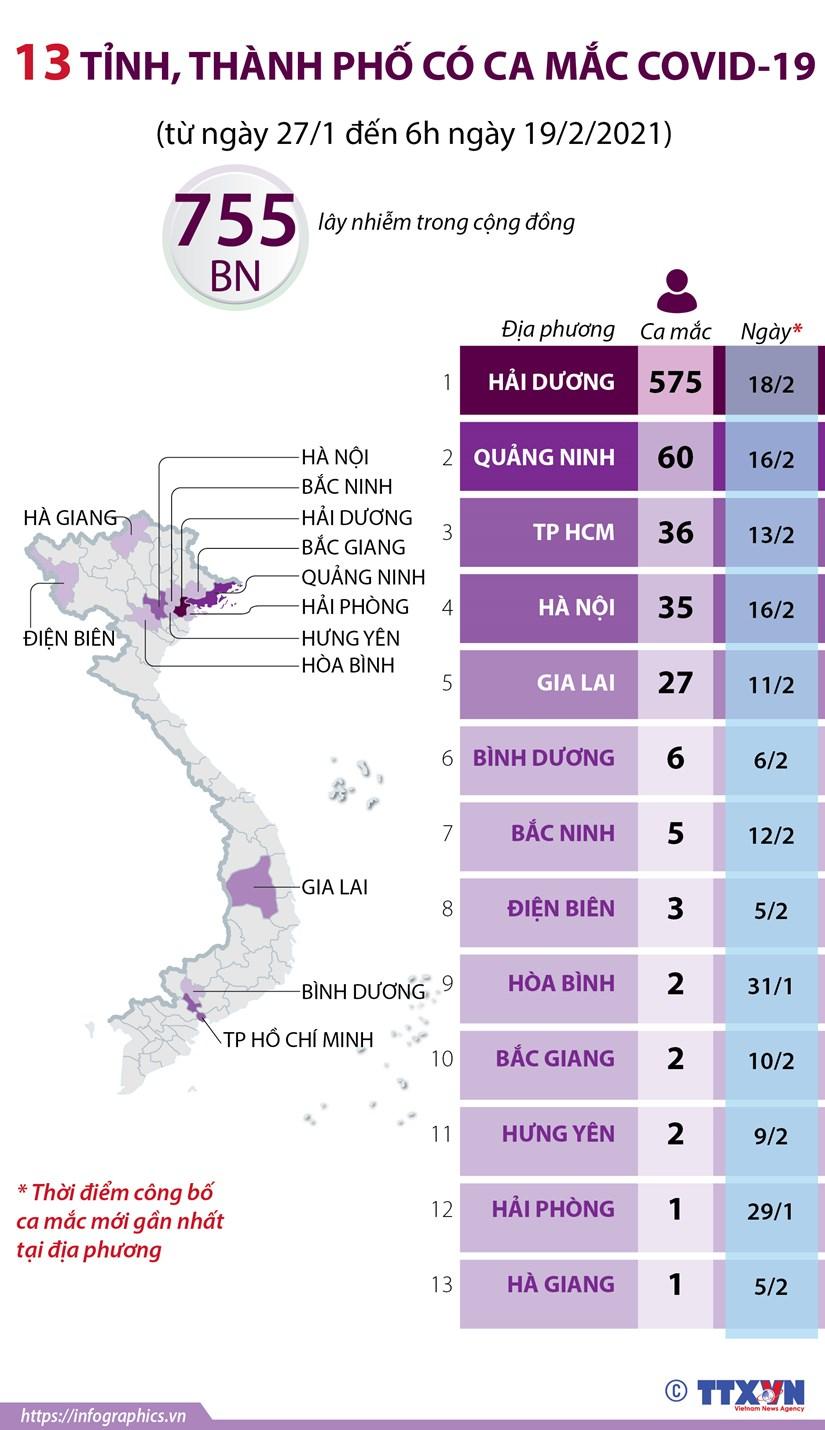 [Infographics] 13 tinh, thanh pho cua Viet Nam co ca mac COVID-19 hinh anh 1