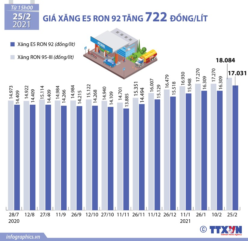 [Infographics] Gia xang E5 RON 92 tang 722 dong moi lit hinh anh 1