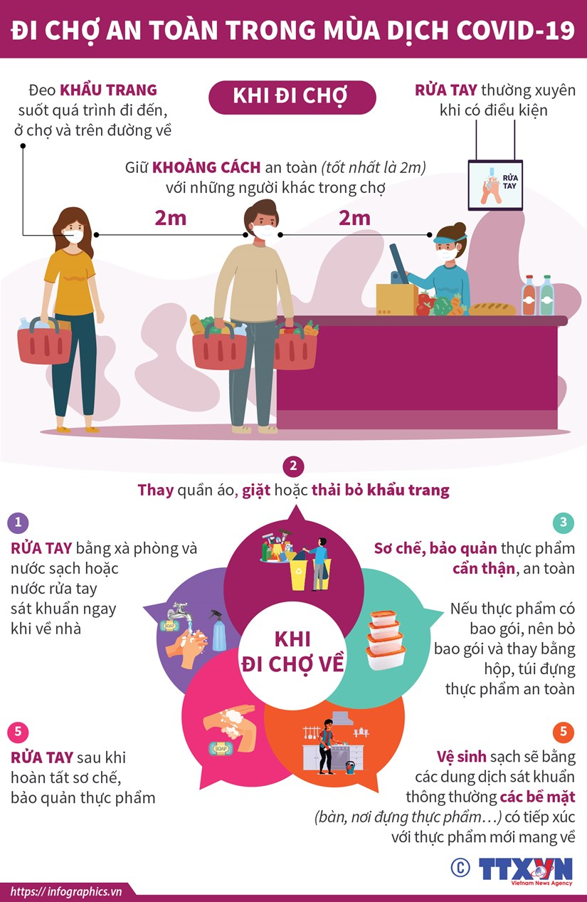 [Infographics] Giu an toan khi di cho trong mua dich COVID-19 hinh anh 1