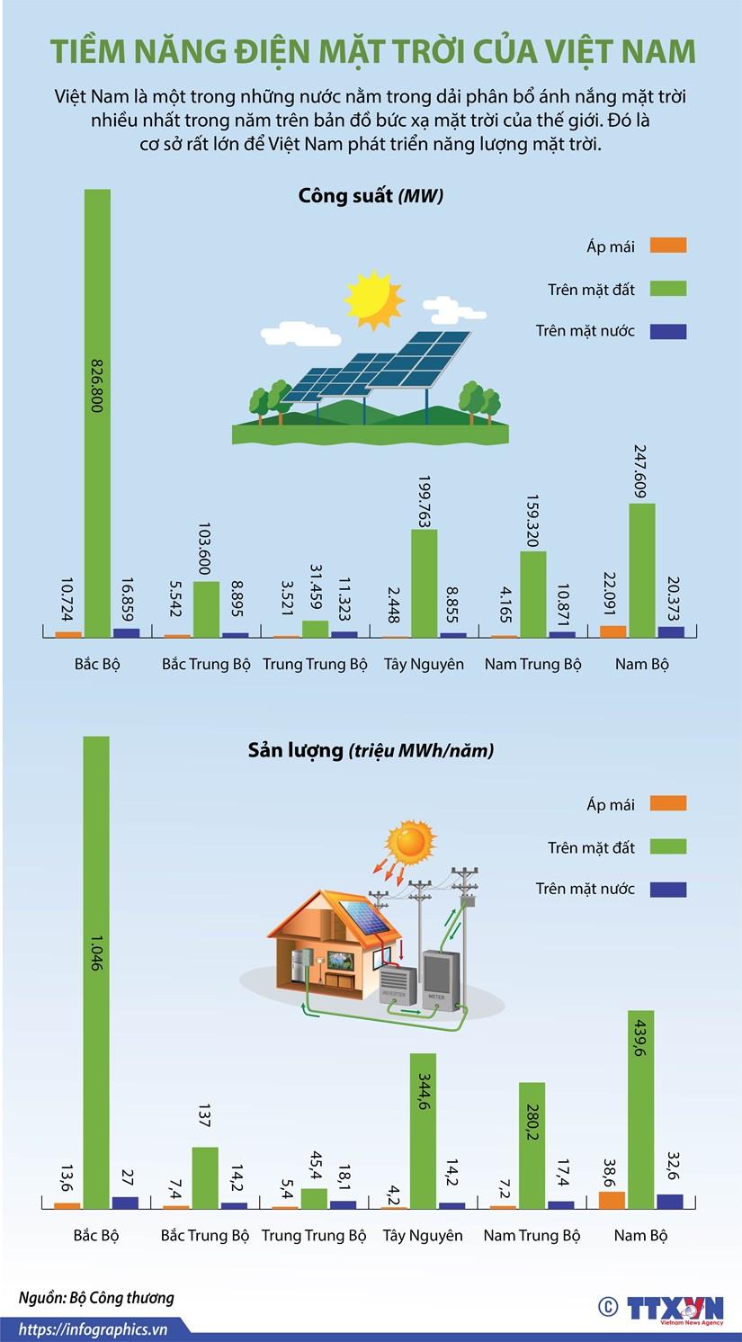 [Infographics] Tiem nang trong linh vuc dien Mat Troi cua Viet Nam hinh anh 1