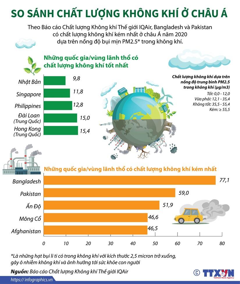 [Infographics] So sanh chat luong khong khi o khu vuc chau A hinh anh 1