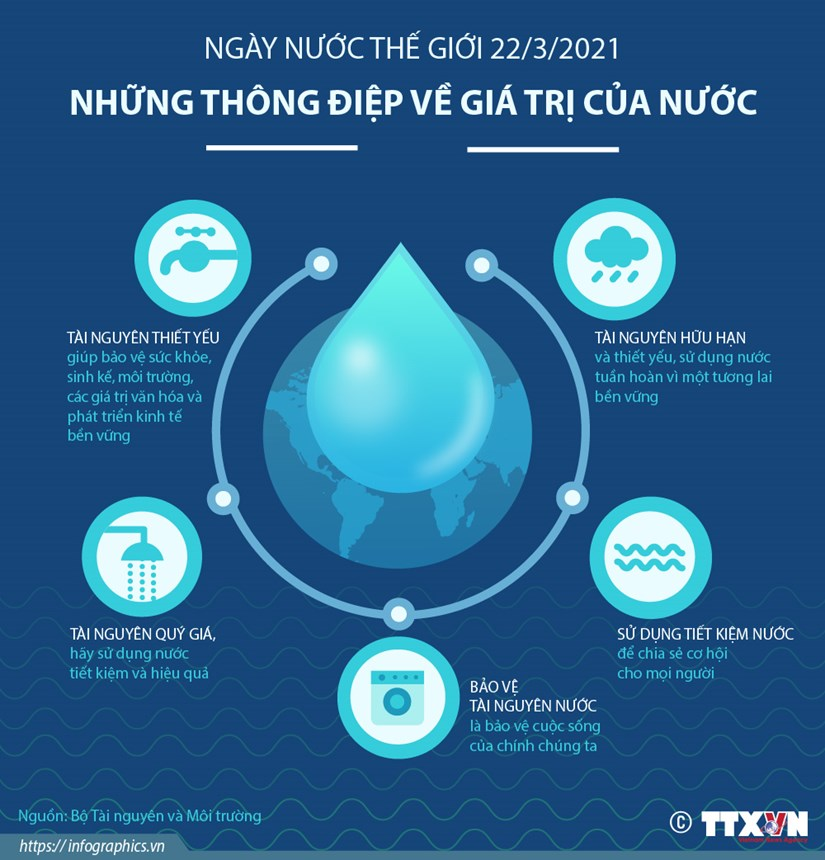 [Infographics] Ngay Nuoc the gioi: Nhung thong diep gia tri cua nuoc hinh anh 1