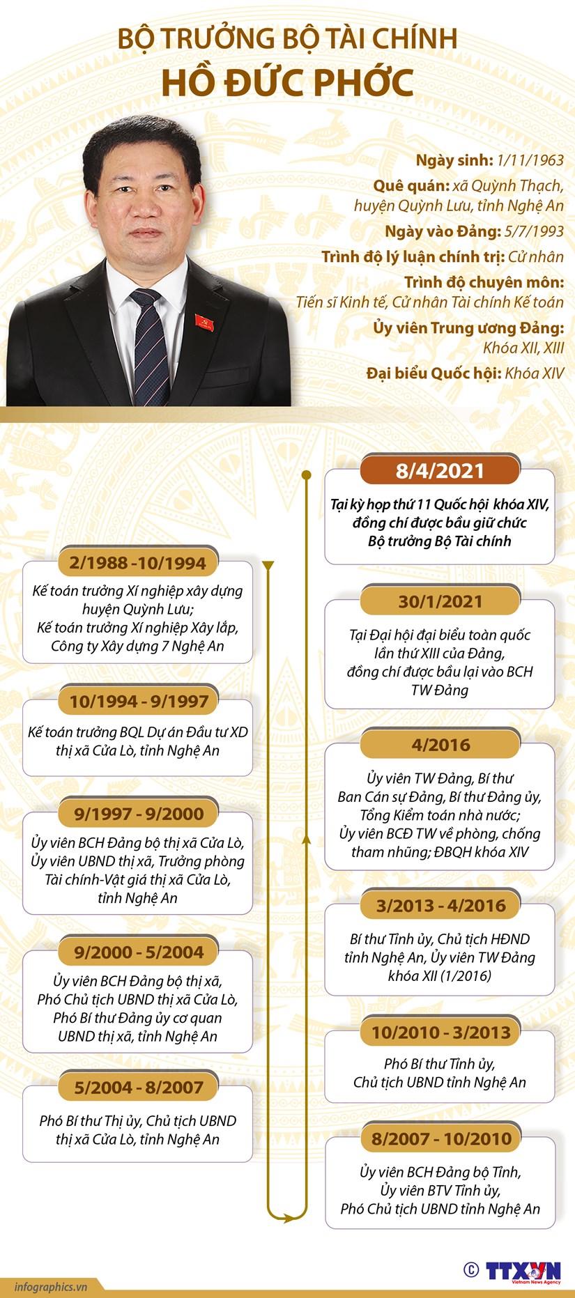 [Infographics] Tieu su tan Bo truong Bo Tai chinh Ho Duc Phoc hinh anh 1