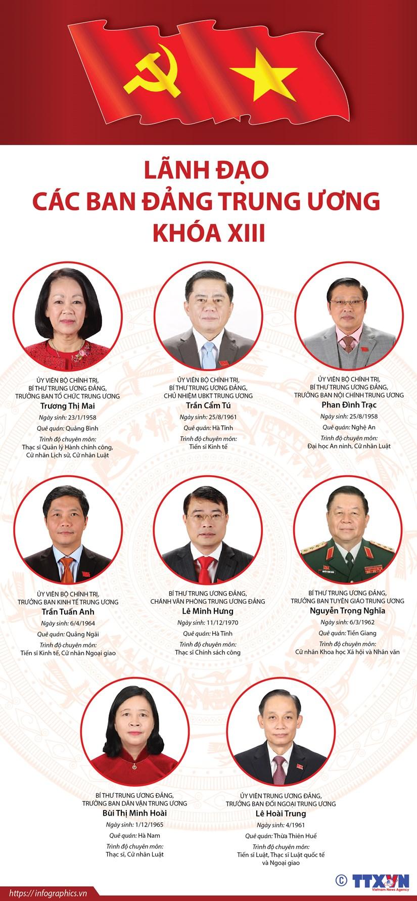 [Infographics] Lanh dao cac ban Dang Trung uong khoa XIII hinh anh 1