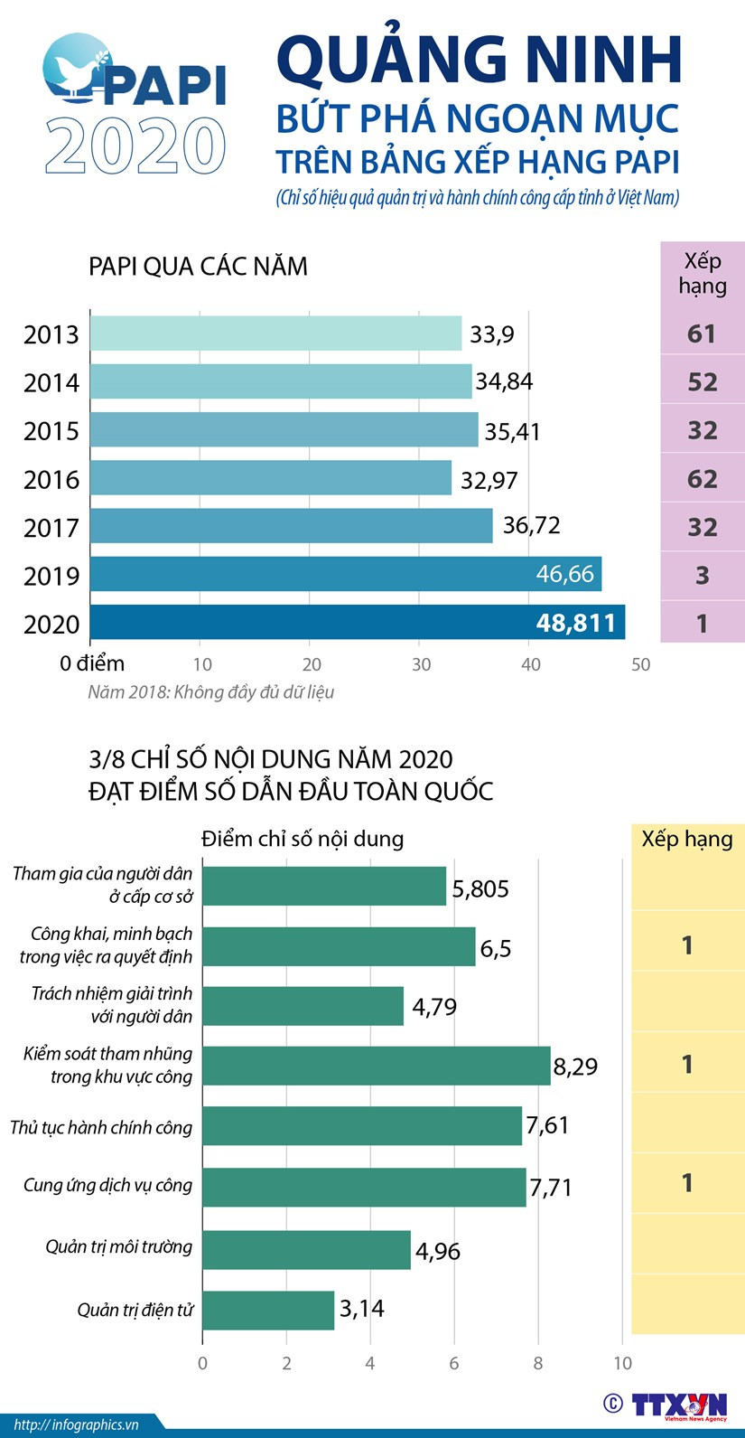 [Infographics] Quang Ninh but pha ngoan muc tren bang xep hang PAPI hinh anh 1
