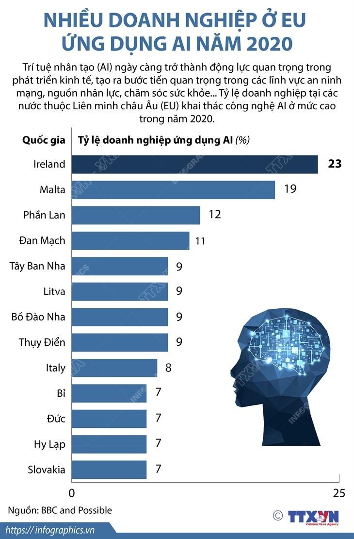 [Infographics] Nhieu doanh nghiep o EU ung dung AI trong nam 2020 hinh anh 1