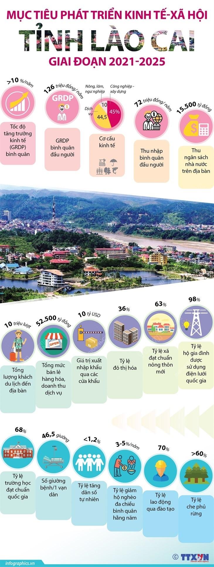 Muc tieu phat trien kinh te-xa hoi tinh Lao Cai giai doan 2021-2025 hinh anh 1