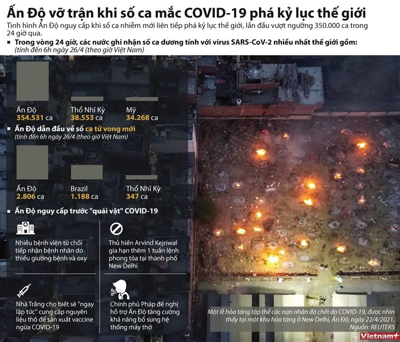 An Do ''vo tran'' khi so ca mac COVID-19 pha ky luc the gioi hinh anh 1