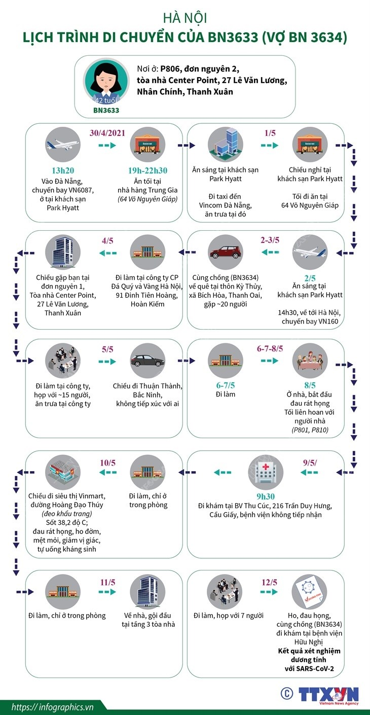 [Infographics] Ha Noi: Lich trinh di chuyen cua BN3633 va BN3634 hinh anh 1
