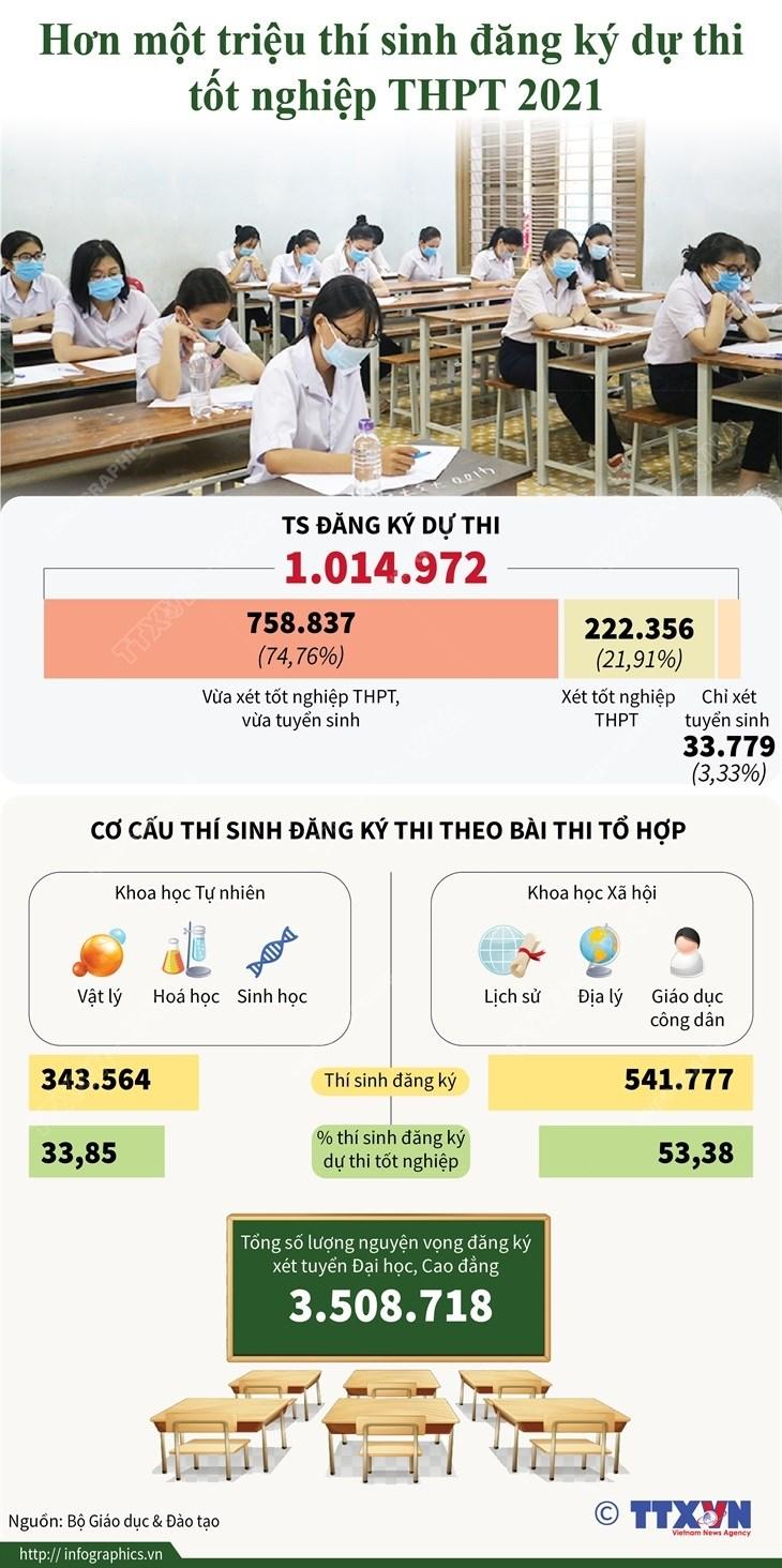 [Infographics] Hon mot trieu thi sinh dang ky thi tot nghiep THPT 2021 hinh anh 1