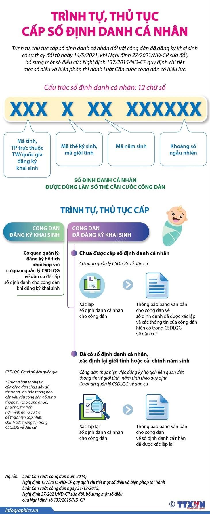 [Infographics] Trinh tu, thu tuc cap so dinh danh ca nhan hinh anh 1