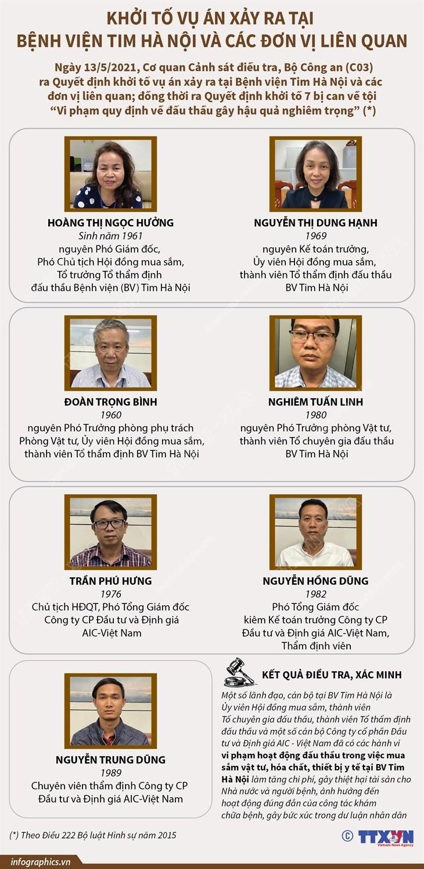 [Infographics] Khoi to vu an vi pham dau thau o Benh vien Tim Ha Noi hinh anh 1