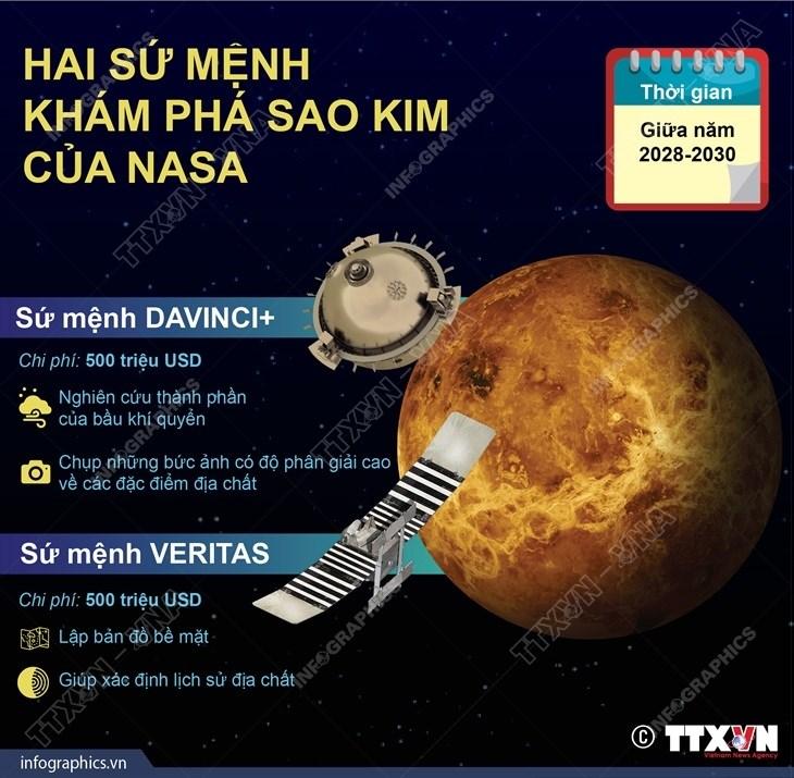 [Infographics] Hai su menh kham pha sao Kim cua Co quan NASA hinh anh 1