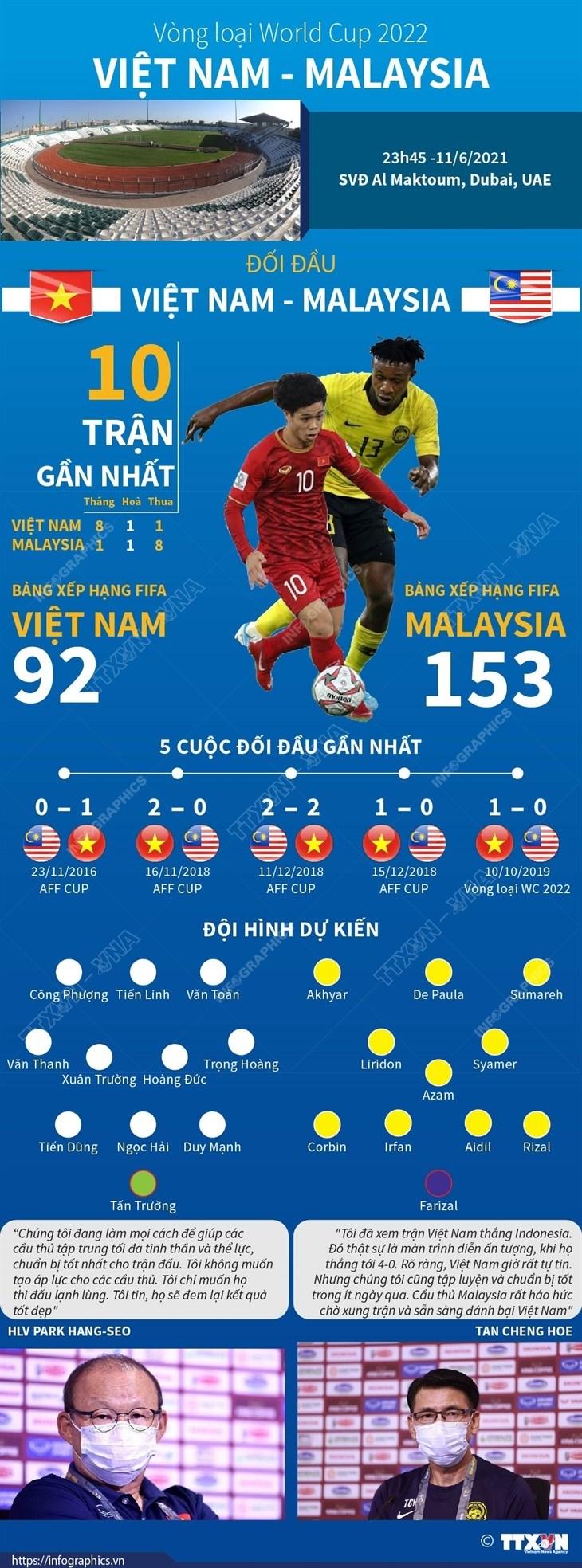 [Infographics] Doi hinh doi tuyen Viet Nam trong tran dau Malaysia hinh anh 1