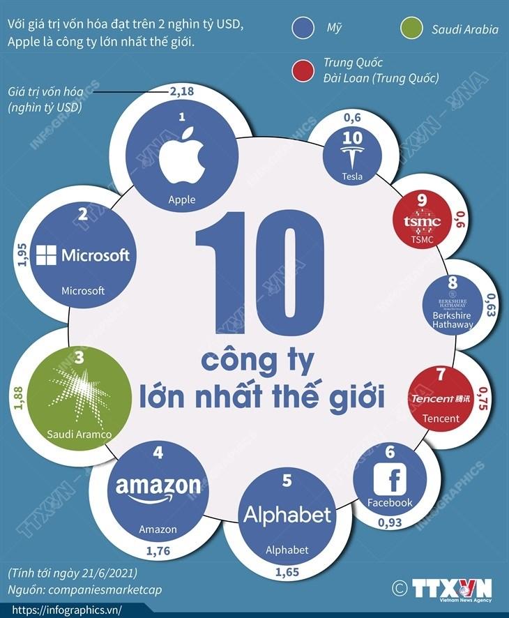 [Infographics] 10 cong ty lon co gia tri von hoa lon nhat the gioi hinh anh 1