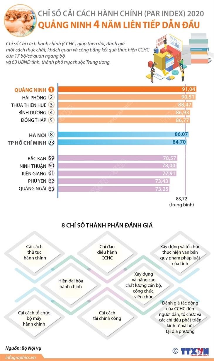 [Infographics] Quang Ninh 4 nam dan dau Chi so cai cach hanh chinh hinh anh 1