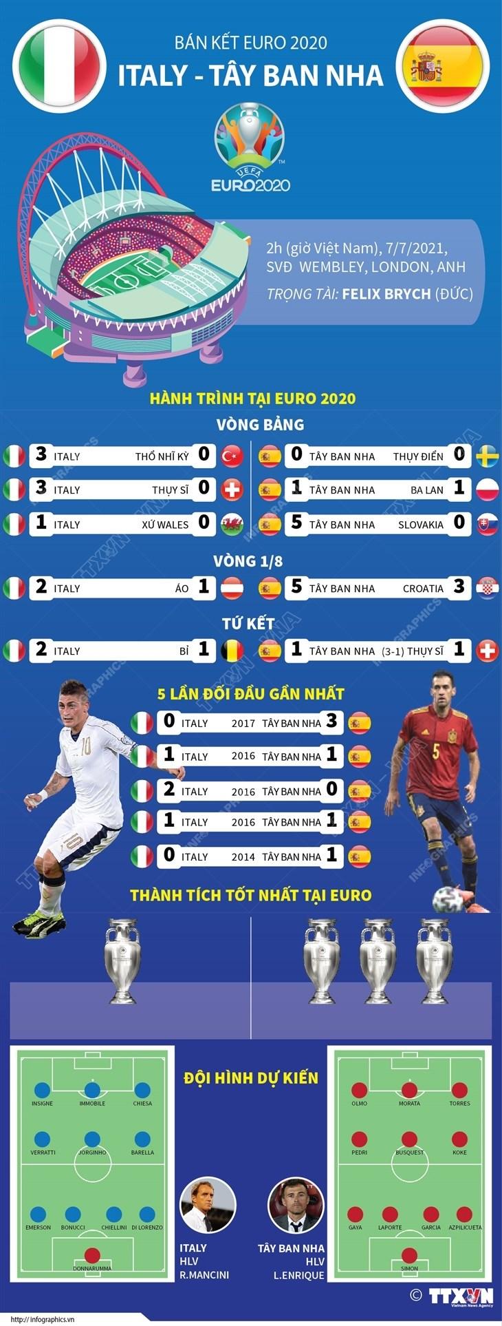 [Infographics] Thong tin truoc tran doi dau Italy-Tay Ban Nha hinh anh 1