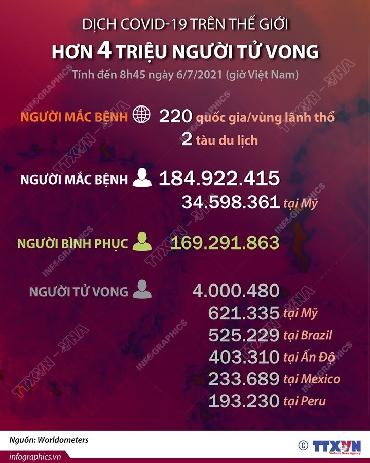 [Infographics] Hon 4 trieu nguoi tren the gioi tu vong do COVID-19 hinh anh 1