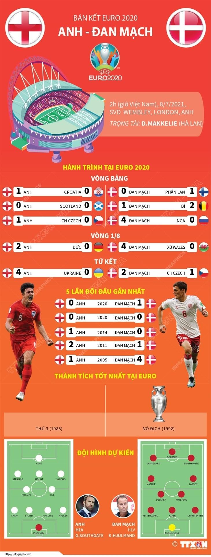 [Infographics] So sanh suc manh cua 2 doi tuyen Anh va Dan Mach hinh anh 1