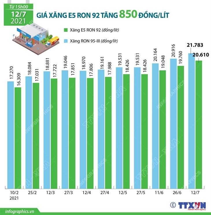 [Infographics] Gia xang E5 RON 92 tang 850 dong moi lit hinh anh 1