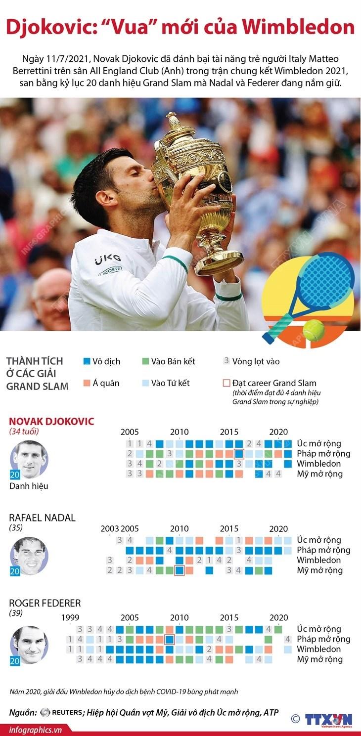 [Infographics] Novak Djokovic dang quang Wimbledon 2021 hinh anh 1