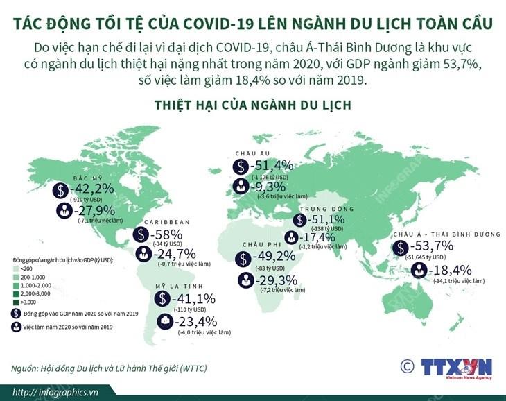 [Infographics] Tac dong toi te cua COVID-19 len nganh du lich toan cau hinh anh 1