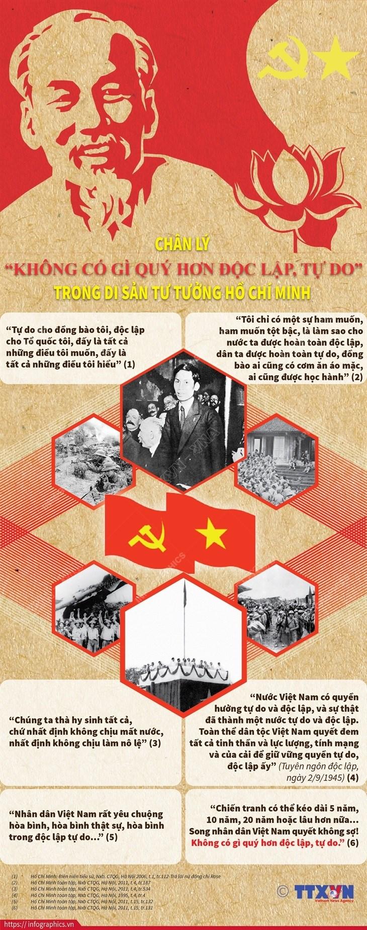 """Chan ly """"Khong co gi quy hon doc lap, tu do"""" cua Chu tich Ho Chi Minh hinh anh 1"""