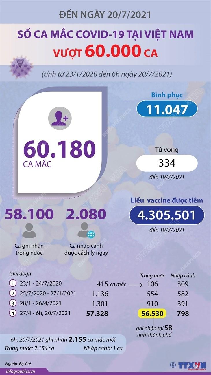 [Infographics] So ca mac COVID-19 cua Viet Nam vuot 60.000 ca hinh anh 1