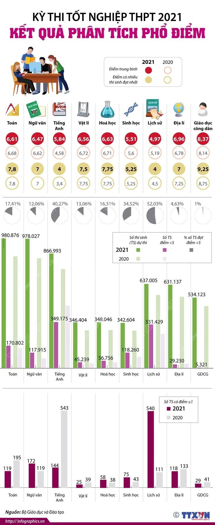 [Infographics] Ket qua phan tich pho diem ky thi tot nghiep THPT 2021 hinh anh 1